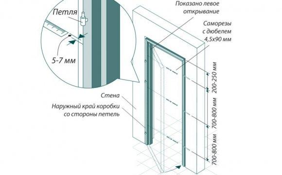 Сбор дверной коробки: нюансы